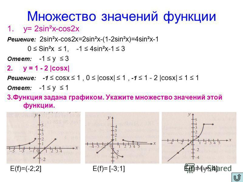 Множество значений функции 1.у= 2sin²x-cos2x Решение: 2sin²x-cos2x=2sin²x-(1-2sin²x)=4sin²x-1 0 Sin²x 1, -1 4sin²x-1 3 Ответ: -1 у 3 2. у = 1 - 2 |cosx| Решение: -1 cosx 1, 0 |cosx| 1, -1 1 - 2 |cosx| 1 1 Ответ: -1 у 1 3. Функция задана графиком. Ука