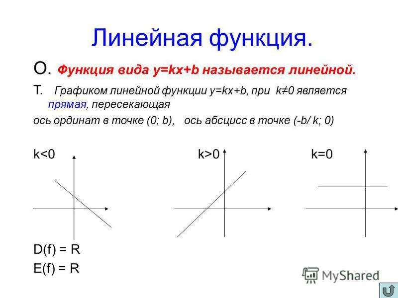 Линейная функция. О. Функция вида y=kx+b называется линейной. Т. Графиком линейной функции y=kx+b, при k0 является прямая, пересекающая ось ординат в точке (0; b), ось абсцисс в точке (-b/ k; 0) k 0 k=0 D(f) = R E(f) = R