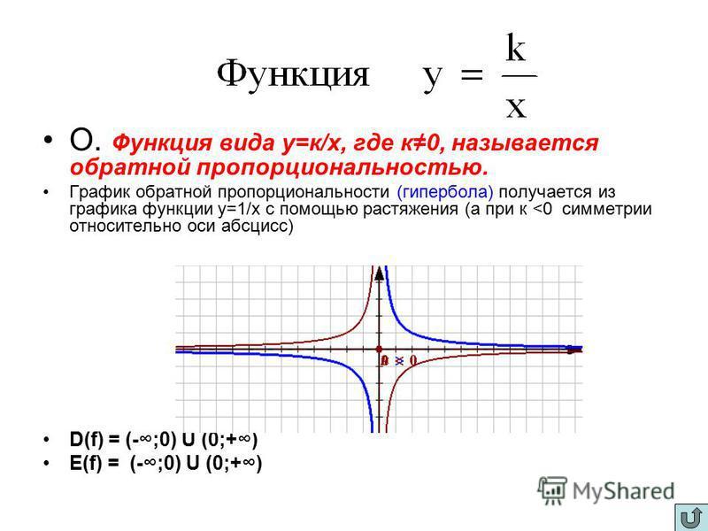 О. Функция вида у=к/х, где к 0, называется обратной пропорциональностью. График обратной пропорциональности (гипербола) получается из графика функции у=1/х с помощью растяжения (а при к <0 симметрии относительно оси абсцисс) D(f) = (-;0) U (0;+) E(f)