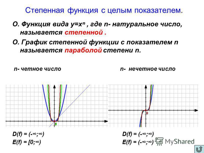 Степенная функция с целым показателем. О. Функция вида у=х, где n- натуральное число, называется степенной. О. График степенной функции с показателем n называется параболой степени n. n- четное число n- нечетное число D(f) = (-;) E(f) = [0;) E(f) = (
