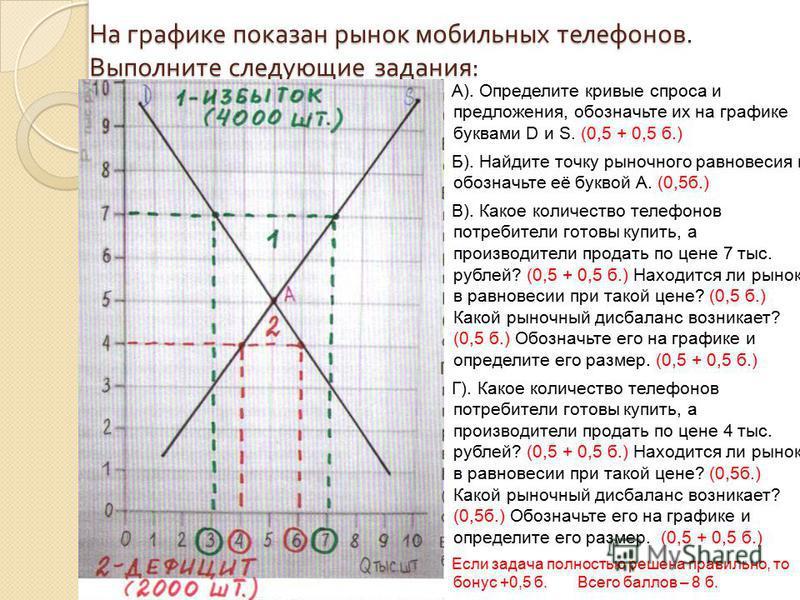 На графике показан рынок мобильных телефонов. Выполните следующие задания : А). Определите кривые спроса и предложения, обозначьте их на графике буквами D и S. (0,5 + 0,5 б.) Б). Найдите точку рыночного равновесия и обозначьте её буквой А. (0,5 б.) В