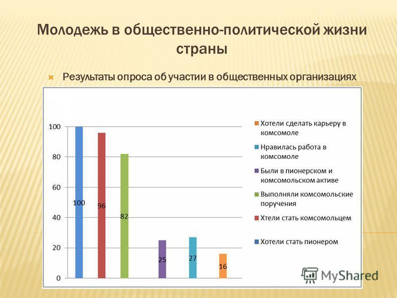 Молодежь в общественно-политической жизни страны Результаты опроса об участии в общественных организациях