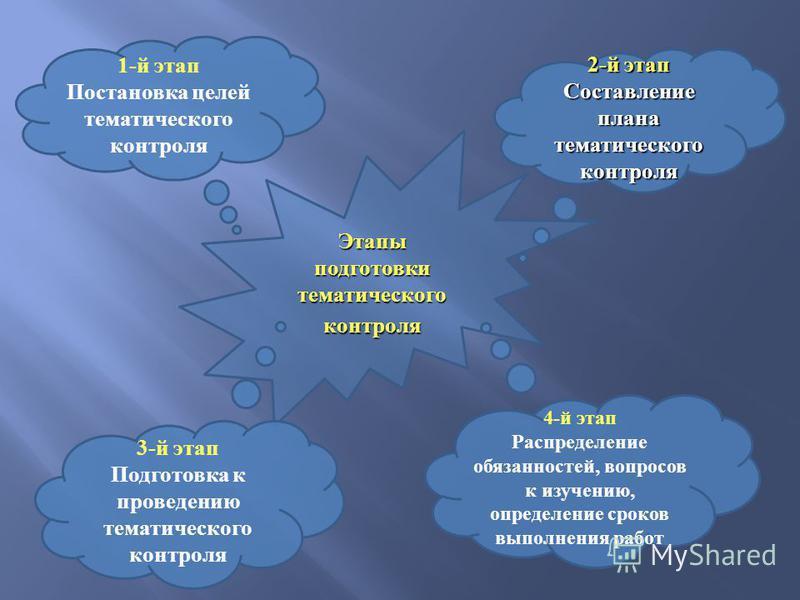 Этапы подготовки тематического контроля 2-й этап Составление плана тематического контроля 3-й этап Подготовка к проведению тематического контроля 4-й этап Распределение обязанностей, вопросов к изучению, определение сроков выполнения работ 1-й этап П