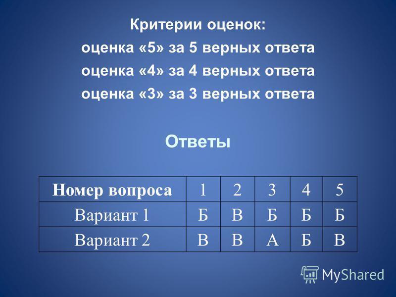 Критерии оценок: оценка «5» за 5 верных ответа оценка «4» за 4 верных ответа оценка «3» за 3 верных ответа Ответы Номер вопроса 12345 Вариант 1БВБББ Вариант 2ВВАБВ