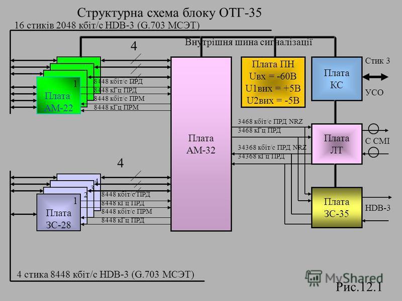 Структурна схема блоку ОТГ-35 Плата АМ-32 1 Плата АМ-22 1 Плата ЗС-28 Плата ПН Uвх = -60В U1вих = +5В U2вих = -5В Плата КС Плата ЛТ Плата ЗС-35 8448 кбіт/с ПРД 8448 кГц ПРД 8448 кбіт/c ПРМ 8448 кГц ПРМ 4 Внутрішня шина сигналізації 4 стика 8448 кбіт/