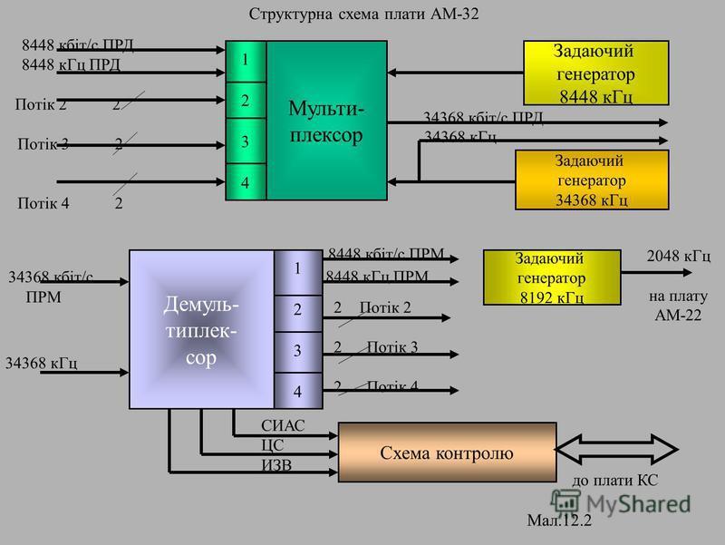 Структурна схема плати АМ-32 Мульти- плексор 12341234 Задаючий генератор 8448 кГц Задаючий генератор 34368 кГц 34368 кбіт/с ПРД 34368 кГц 8448 кбіт/с ПРД 8448 кГц ПРД Потік 2 2 Потік 3 2 Потік 4 2 Демуль- типлек- сор Задаючий генератор 8192 кГц Схема
