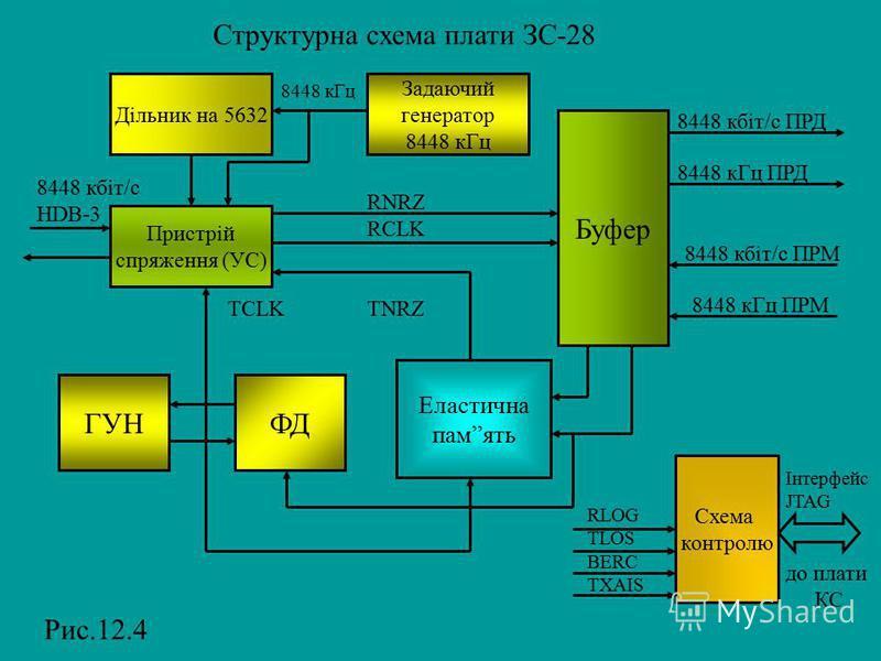 Структурна схема плати ЗС-28 Дільник на 5632 Задаючий генератор 8448 кГц Пристрій спряження (УС) Буфер ГУНФД Еластична память Схема контролю Інтерфейс JTAG RLOG TLOS BERC TXAIS до плати КС 8448 кГц 8448 кбіт/c HDB-3 TCLK TNRZ RNRZ RCLK 8448 кбіт/c ПР