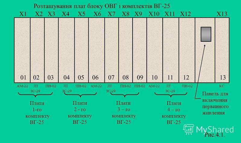 Розташування плат блоку ОВГ і комплектів ВГ-25 Х1 Х2 Х3 Х4 Х5 Х6 Х7 Х8 Х9 Х10 Х11 Х12 Х13 01 02 03 04 05 06 07 08 09 10 11 12 13 АМ-22 ЛТ ПН-02 ЛТ ПН-02 АМ-22 ЛТ ПН-02 ПН-02 АМ-22 ЛТ ПН-02 КС ЗС-29 ЗС-29 ЗС-29 ЗС-29 Плати 1-го комплекту ВГ-25 Плати 2
