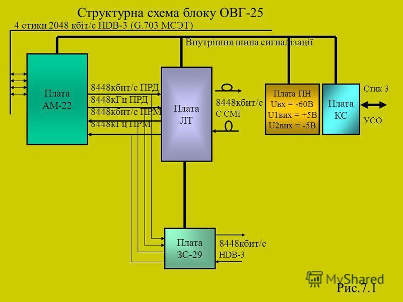 Структурна схема блоку ОВГ-25 Плата АМ-22 Плата ПН Uвх = -60В U1вих = +5В U2вих = -5В Плата КС Плата ЛТ Плата ЗС-29 Внутрішня шина сигналізації Стик 3 УСО 8448кбит/с С СМІ 8448кбит/с HDB-3 4 стики 2048 кбіт/c HDB-3 (G.703 МСЭТ) Рис.7.1 8448кбит/с ПРД