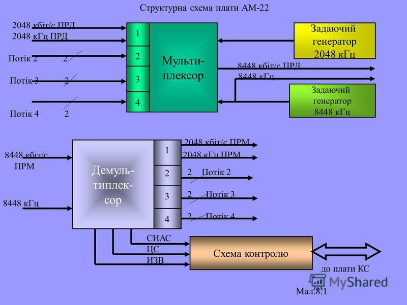 Структурна схема плати АМ-22 Мульти- плексор 12341234 Задаючий генератор 2048 кГц Задаючий генератор 8448 кГц 8448 кбіт/с ПРД 8448 кГц 2048 кбіт/с ПРД 2048 кГц ПРД Потік 2 2 Потік 3 2 Потік 4 2 Демуль- типлек- сор Схема контролю 12341234 до плати КС