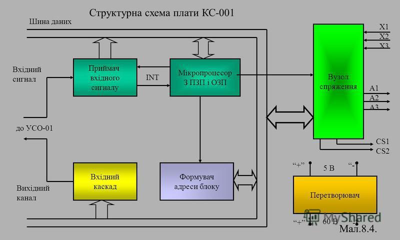 Структурна схема плати КС-001 Приймач вхідного сигналу Мікропроцесор З ПЗП і ОЗП Формувач адреси блоку Вхідний каскад INT Вузол спряження Перетворювач до УСО-01 Вхідний сигнал Вихідний канал Шина даних CS1 CS2 X1 X2 X3 A1 A2 A3 5 B + - 60 B + - Мал.8