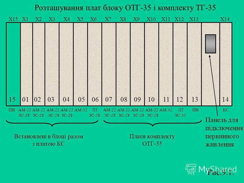 Розташування плат блоку ОТГ-35 і комплекту ТГ-35 Х15 Х1 Х2 Х3 Х4 Х5 Х6 Х7 Х8 Х9 Х10 Х11 Х12 Х13 Х14 15 01 02 03 04 05 06 07 08 09 10 11 12 13 14 ПН АМ-22 АМ-22 АМ-22 АМ-22 АМ-32 ЛТ АМ-22 АМ-22 АМ-22 АМ-22 АМ-32 ЛТ ПН КС ЗС-28 ЗС-28 ЗС-28 ЗС-28 ЗС-28