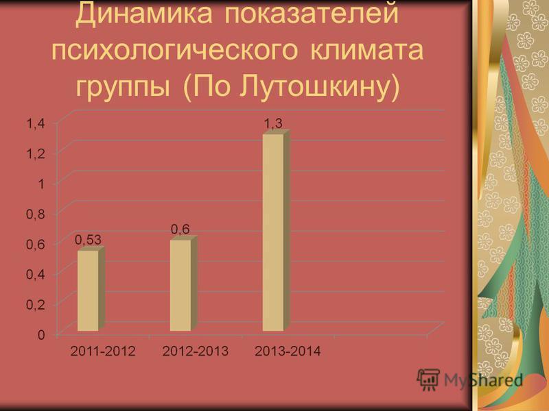 Динамика показателей психологического климата группы (По Лутошкину)
