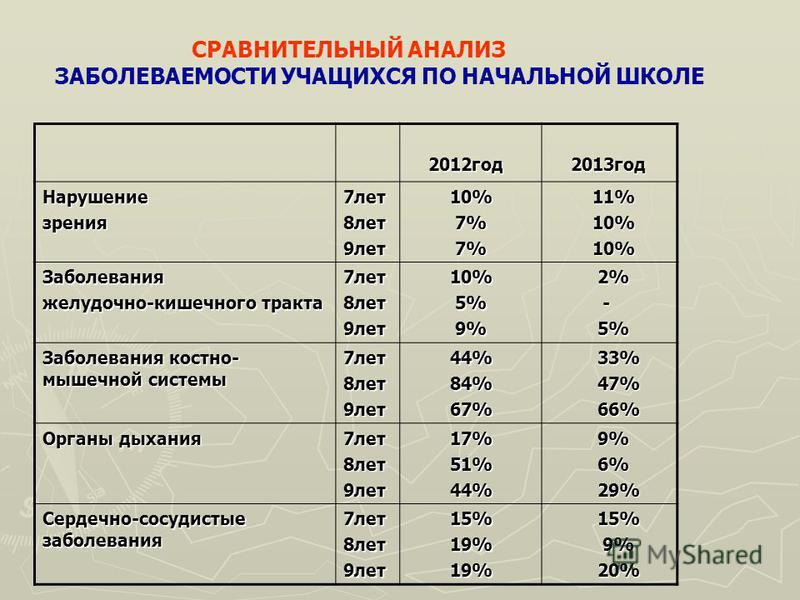СРАВНИТЕЛЬНЫЙ АНАЛИЗ ЗАБОЛЕВАЕМОСТИ УЧАЩИХСЯ ПО НАЧАЛЬНОЙ ШКОЛЕ 2012 год 2012 год 2013 год 2013 год Нарушениезрения 7 лет 8 лет 9 лет 10% 10% 7% 7% 11% 11% 10% 10% Заболевания желудочно-кишечного тракта 7 лет 8 лет 9 лет 10% 10% 5% 5% 9% 9% 2% 2% - 5