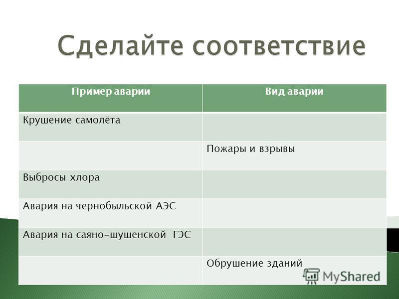 Пример аварии Вид аварии Крушение самолёта Пожары и взрывы Выбросы хлора Авария на чернобыльской АЭС Авария на саяно-шушенской ГЭС Обрушение зданий