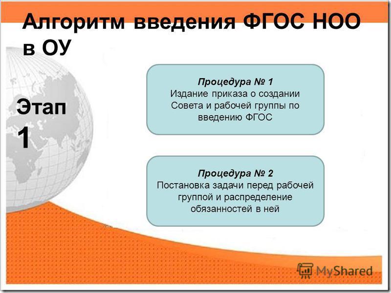 Процедура 1 Издание приказа о создании Совета и рабочей группы по введению ФГОС Процедура 2 Постановка задачи перед рабочей группой и распределение обязанностей в ней