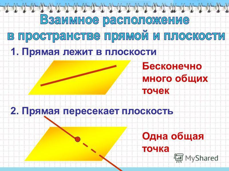 1. Прямая лежит в плоскости 2. Прямая пересекает плоскость Бесконечно много общих точек Одна общая точка