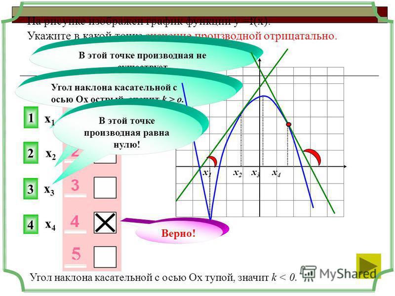На рисунке изображен график функции у =f(x). Укажите в какой точке значение производной отрицательно. 4 2 3 В этой точке производная не существует Верно! Угол наклона касательной с осью Ох острый, значит k > o. х 1 х 2 х 3 х 4 Угол наклона касательно
