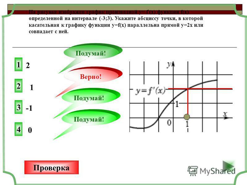 2 2 Верно! Проверка 1 1 Подумай! 3 Подумай! 0 4 На рисунке изображен график производной y= f (x) функции f(x) определенной на интервале (-3;3). Укажите абсциссу точки, в которой касательная к графику функции y=f(x) параллельна прямой у=2 х или совпад