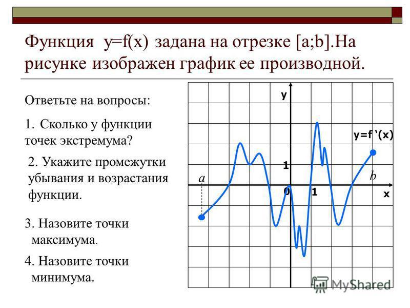 Функция y=f(x) задана на отрезке [a;b].На рисунке изображен график ее производной. Ответьте на вопросы: 1. Сколько у функции точек экстремума? 2. Укажите промежутки убывания и возрастания функции. 3. Назовите точки максимума. 4. Назовите точки миниму
