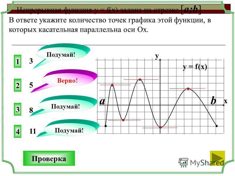 1 4 3 3 Непрерывная функция у = f(x) задана на отрезке [a;b] В ответе укажите количество точек графика этой функции, в которых касательная параллельна оси Ох. Проверка y = f(x) y x 2 11 8 Подумай! Верно! 5 a b