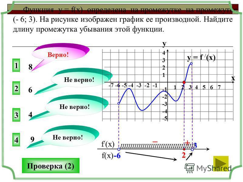 y = f / (x) 1 3 4 2 Не верно! 8 6 4 9 f(x) f / (x) Функция у = f(x) определена на промежутке на промежутке (- 6; 3). На рисунке изображен график ее производной. Найдите длину промежутка убывания этой функции. + – Верно! Проверка (2) 1 2 3 4 5 6 7 -7