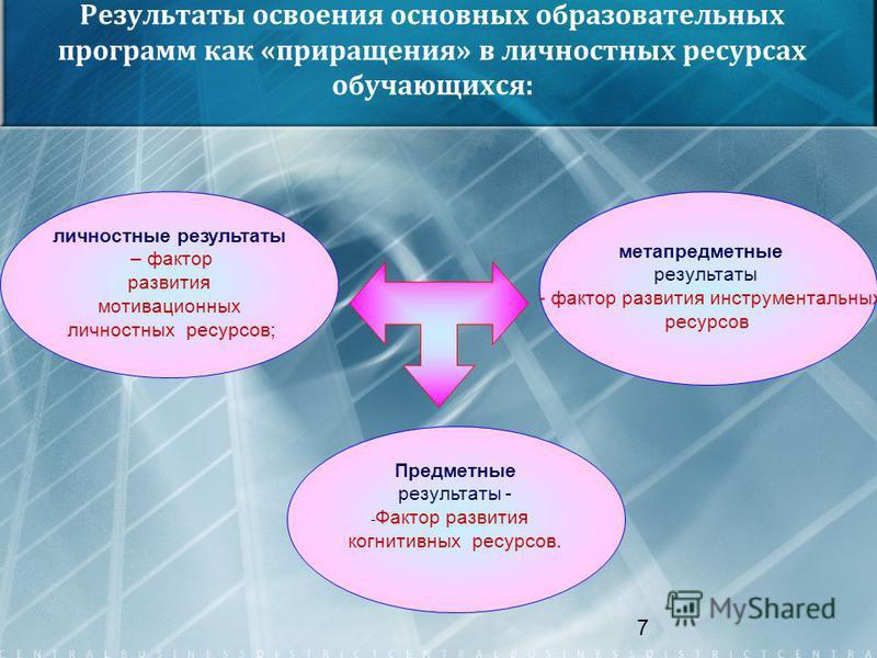 7 Результаты освоения основных образовательных программ как «приращения» в личностных ресурсах обучающихся: личностные результаты – фактор развития мотивационных личностных ресурсов; метапредметные результаты - фактор развития инструментальных ресурс