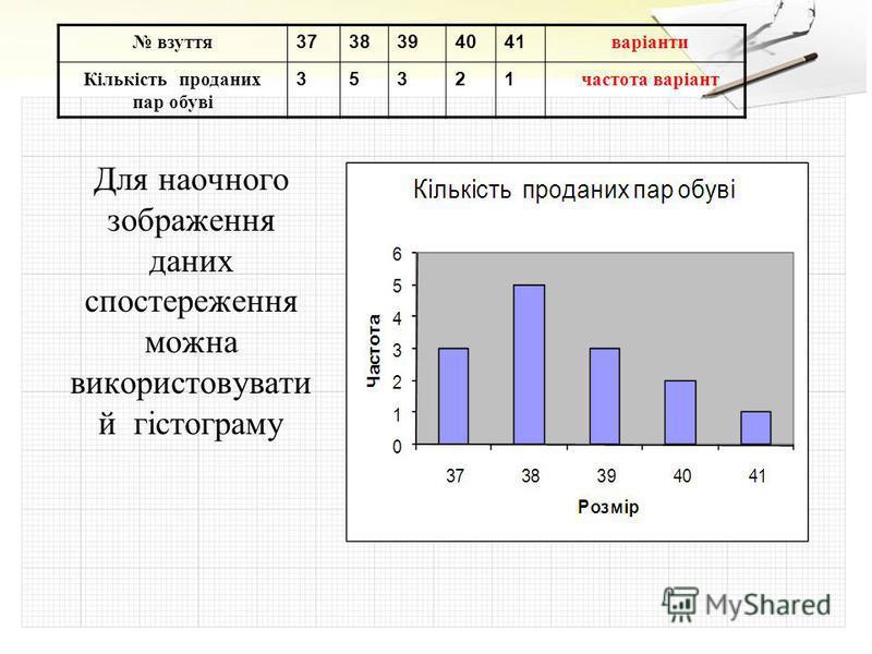 Для наочного зображення даних спостереження можна використовувати й гістограму взуття 3738394041 варіанти Кількість проданих пар обуві 35321 частота варіант