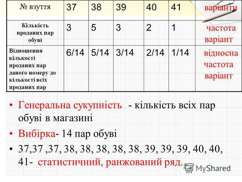 Генеральна сукупність - кількість всіх пар обуві в магазині Вибірка- 14 пар обуві 37,37,37, 38, 38, 38, 38, 38, 39, 39, 39, 40, 40, 41- статистичний, ранжований ряд. взуття 3738394041 варіанти Кількість проданих пар обуві 35321 частота варіант Віднош