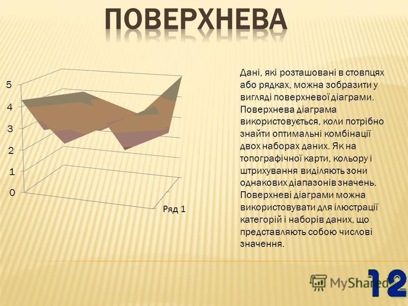 Дані, які розташовані в стовпцях або рядках, можна зобразити у вигляді поверхневої діаграми. Поверхнева діаграма використовується, коли потрібно знайти оптимальні комбінації двох наборах даних. Як на топографічної карти, кольору і штрихування виділяю
