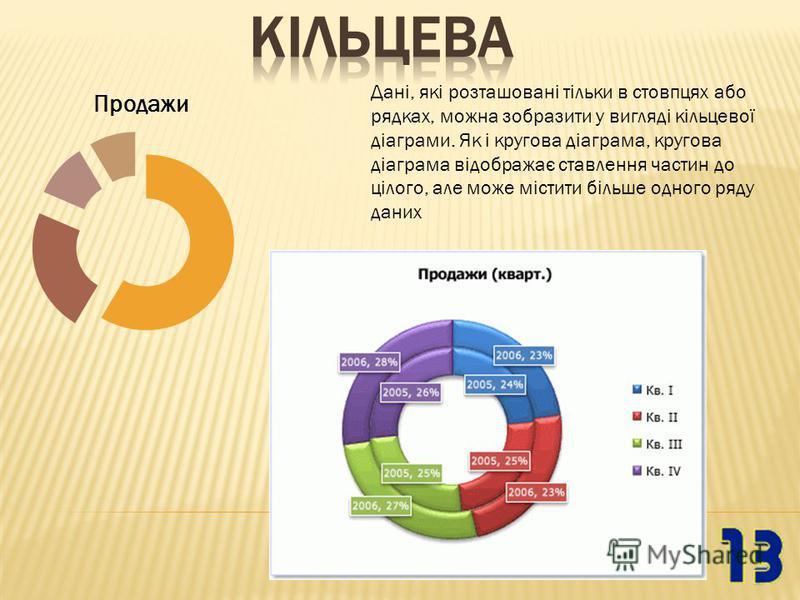 Дані, які розташовані тільки в стовпцях або рядках, можна зобразити у вигляді кільцевої діаграми. Як і кругова діаграма, кругова діаграма відображає ставлення частин до цілого, але може містити більше одного ряду даних