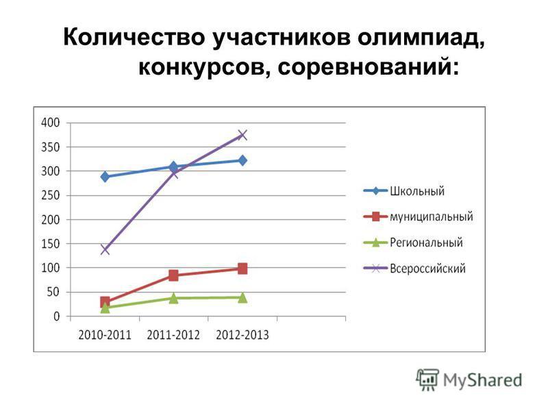 Количество участников олимпиад, конкурсов, соревнований: