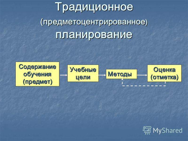 Традиционное (предметов центрированное ) планирование Содержание обучения (предмет) Учебные цели Оценка (отметка) Методы