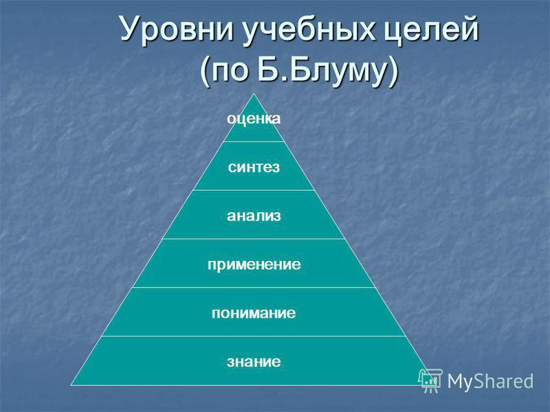 Уровни учебных целей (по Б.Блуму) оценка синтез анализ применение понимание знание