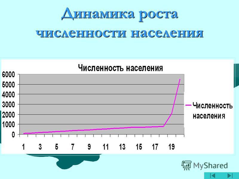 Динамика роста численности населения