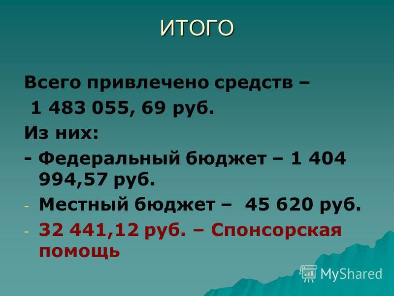 ИТОГО Всего привлечено средств – 1 483 055, 69 руб. Из них: - Федеральный бюджет – 1 404 994,57 руб. - - Местный бюджет – 45 620 руб. - - 32 441,12 руб. – Спонсорская помощь