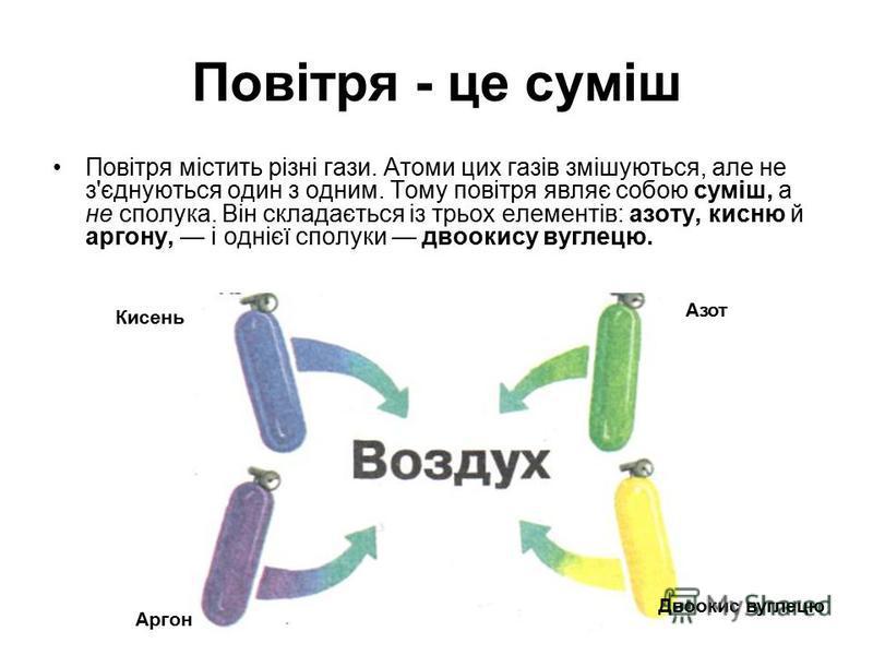 Повітря - це суміш Повітря містить різні гази. Атоми цих газів змішуються, але не з'єднуються один з одним. Тому повітря являє собою суміш, а не сполука. Він складається із трьох елементів: азоту, кисню й аргону, і однієї сполуки двоокису вуглецю. Ки