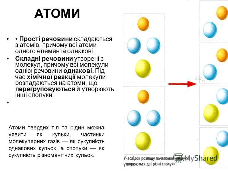 Прості речовини складаються з атомів, причому всі атоми одного елемента однакові. Складні речовини утворені з молекул, причому всі молекули однієї речовини однакові. Під час хімічної реакції молекули розпадаються на атоми, що перегруповуються й утвор