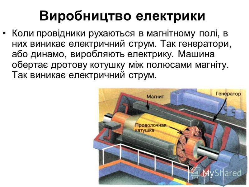 Виробництво електрики Коли провідники рухаються в магнітному полі, в них виникає електричний струм. Так генератори, або динамо, виробляють електрику. Машина обертає дротову котушку між полюсами магніту. Так виникає електричний струм.