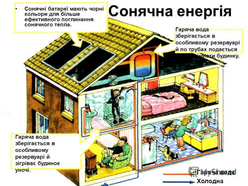 Сонячна енергія Сонячні батареї мають чорні кольори для більше ефективного поглинання сонячного тепла. Гаряча вода зберігається в особливому резервуарі й зігріває будинок уночі. Гаряча вода зберігається в особливому резервуарі й по трубах подається в