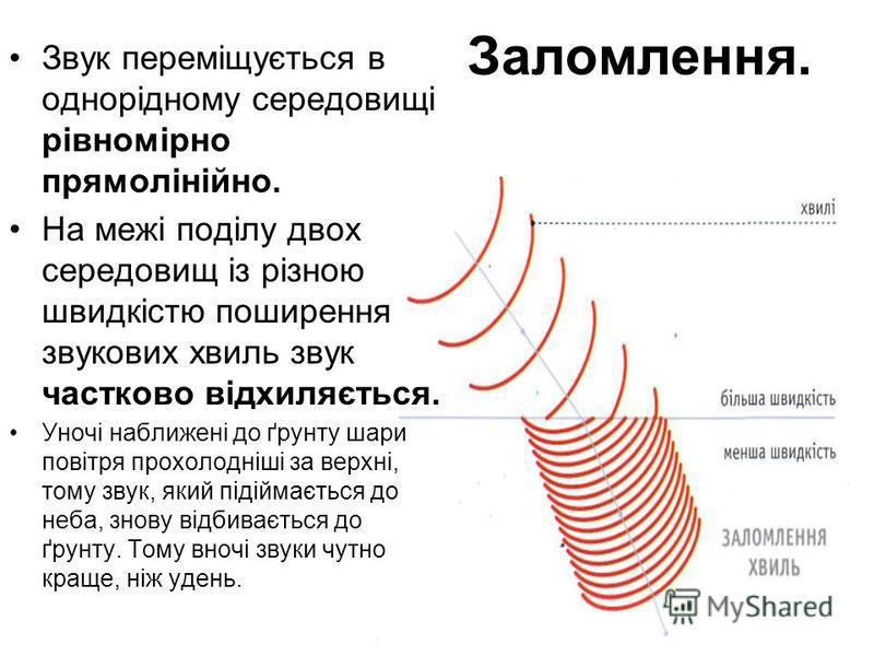 Заломлення. Звук переміщується в однорідному середовищі рівномірно прямолінійно. На межі поділу двох середовищ із різною швидкістю поширення звукових хвиль звук частково відхиляється. Уночі наближені до ґрунту шари повітря прохолодніші за верхні, том