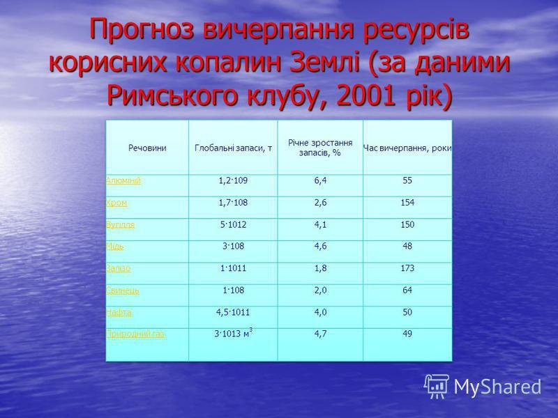Прогноз вичерпання ресурсів корисних копалин Землі (за даними Римського клубу, 2001 рік)