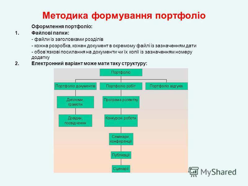 Методика формування портфоліо Оформлення портфоліо: 1.Файлові папки: - файли із заголовками розділів - кожна розробка, кожен документ в окремому файлі із зазначенням дати - обовязкові посилання на документи чи їх копії із зазначенням номеру додатку 2