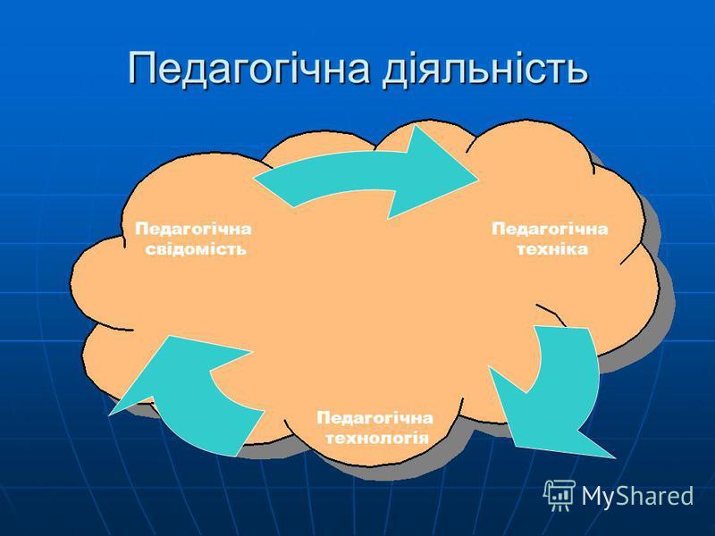 Педагогічна діяльність Педагогічна техніка Педагогічна технологія Педагогічна свідомість