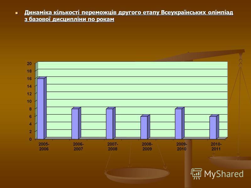 Динаміка кількості переможців другого етапу Всеукраїнських олімпіад з базової дисципліни по рокам Динаміка кількості переможців другого етапу Всеукраїнських олімпіад з базової дисципліни по рокам