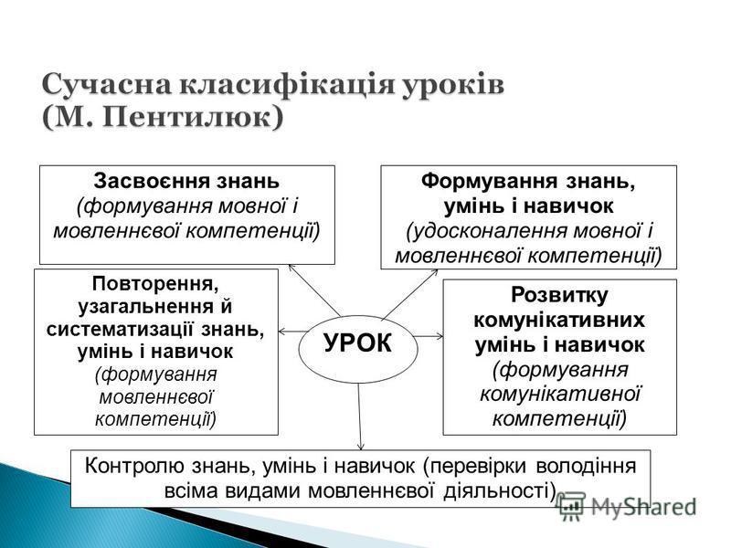 Засвоєння знань (формування мовної і мовленнєвої компетенції) Формування знань, умінь і навичок (удосконалення мовної і мовленнєвої компетенції) УРОК Контролю знань, умінь і навичок (перевірки володіння всіма видами мовленнєвої діяльності) Розвитку к