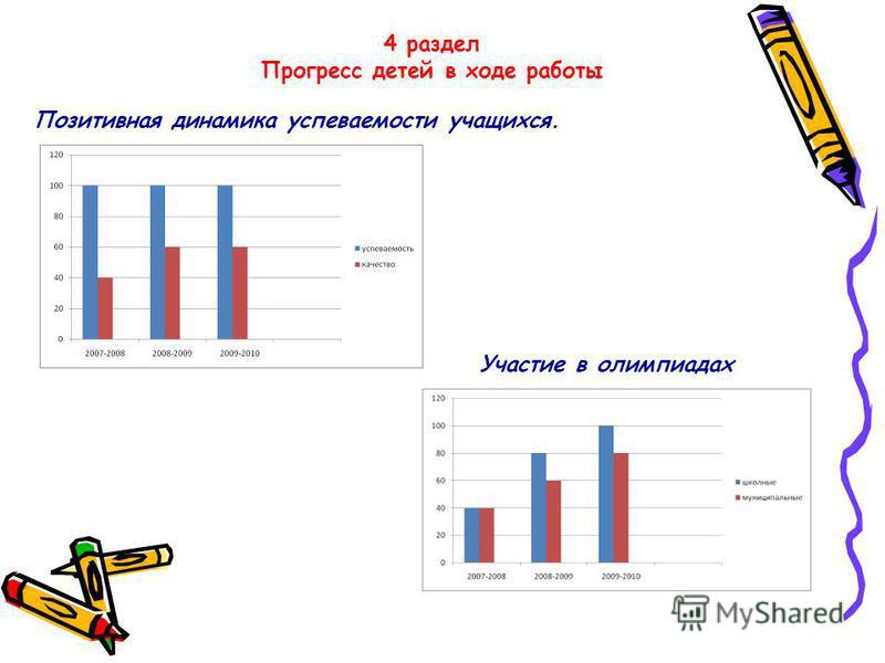 4 раздел Прогресс детей в ходе работы Участие в олимпиадах Позитивная динамика успеваемости учащихся.