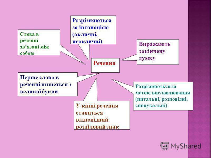 Речення Виражають закінчену думку Розрізняються за метою висловлювання (питальні, розповідні, спонукальні) Розрізняються за інтонацією (окличні, неокличні) Перше слово в реченні пишеться з великої букви У кінці речення ставиться відповідний розділови