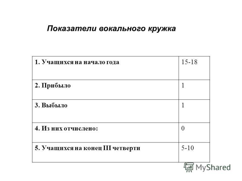 1. Учащихся на начало года 15-18 2. Прибыло 1 3. Выбыло 1 4. Из них отчислено:0 5. Учащихся на конец III четверти 5-10 Показатели вокального кружка