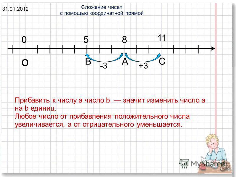 4 058 11 о ВАС +3-3 Прибавить к числу а число b значит изменить число а на b единиц. Любое число от прибавления положительного числа увеличивается, а от отрицательного уменьшается. Сложение чисел с помощью координатной прямой 31.01.2012